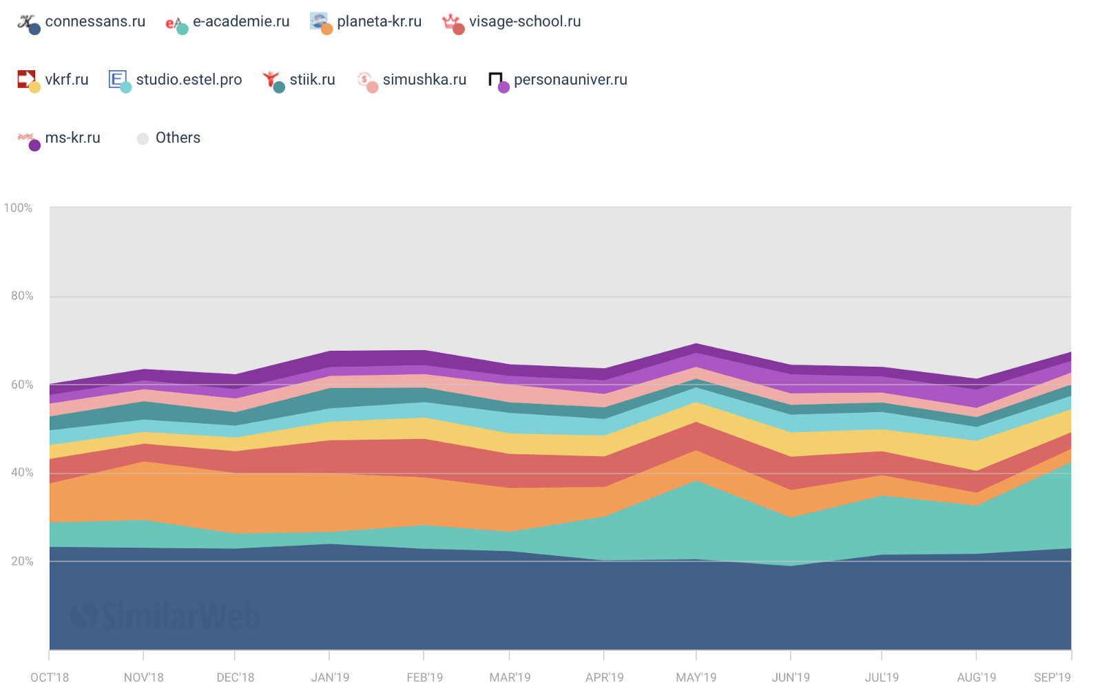 динамика доли трафика топ 100 сайтов