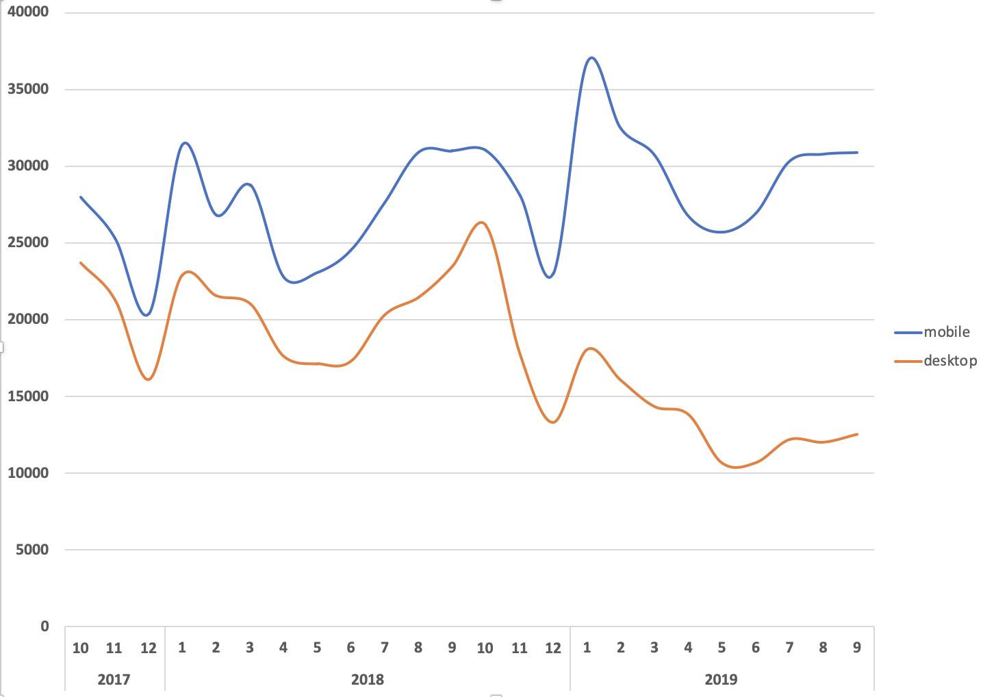 распределение трафика в абсолютных числах