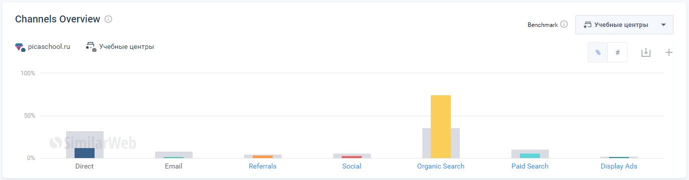 каналы привлечения клиентов на сайт Picaschool.ru в сравнение с категорией учебные центры