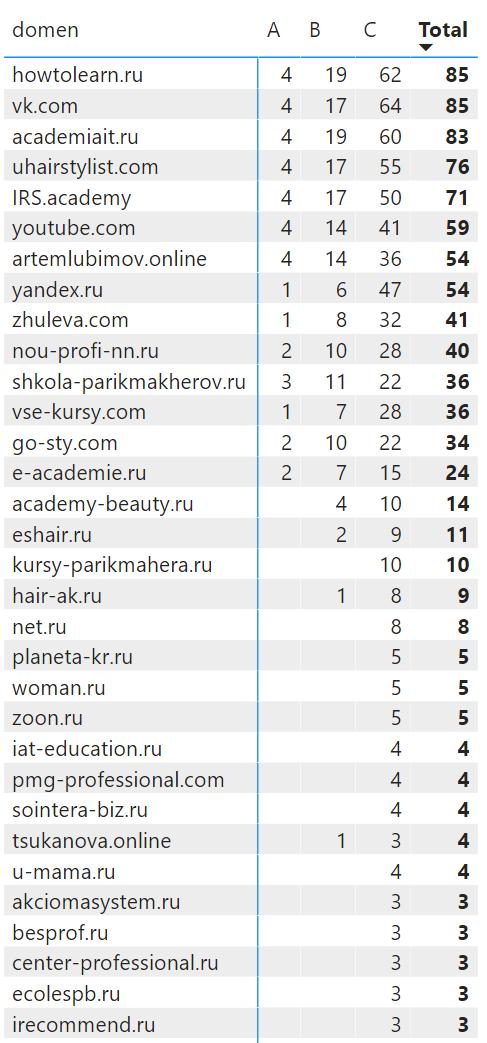 топ сайты в поисковой выдаче по запросам связанным с онлайн обучением