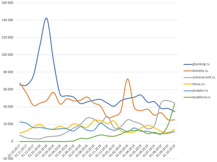динамика топ9+ CRM онлайн записи для салонов в РФ