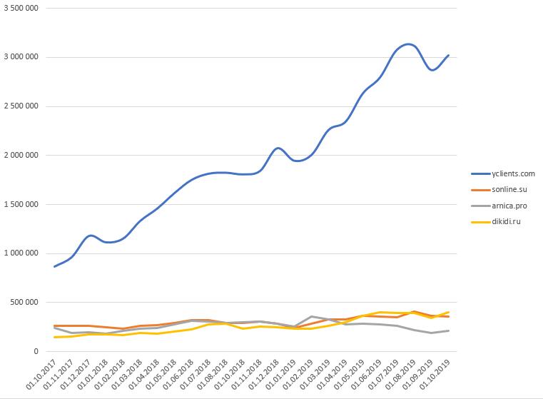 динамика топ3 CRM онлайн записи для салонов в РФ