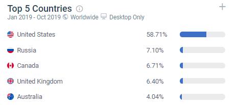 топ 5 стран по трафику на сервисы онлайн записи
