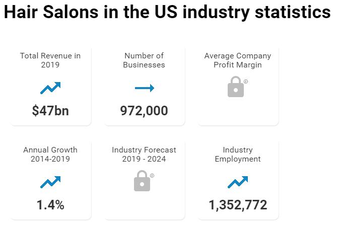 рынок салонов красоты в США в 2019