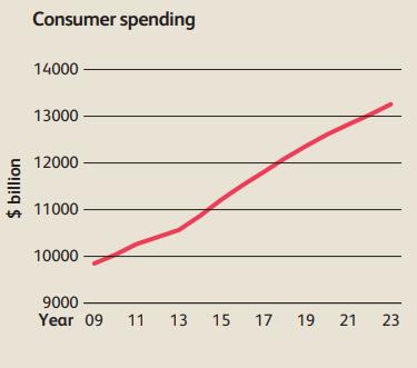 график потребительских трат в США