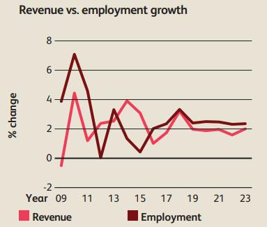график роста дохода и рабочих мест в США