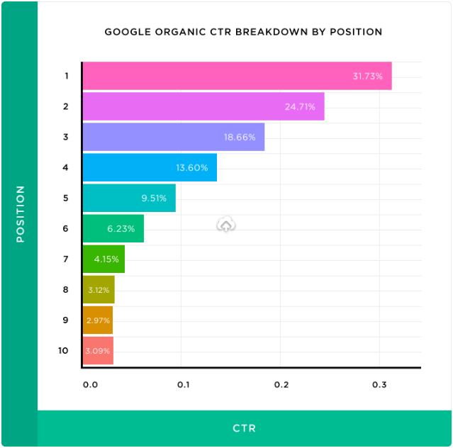 распределение кликов по позициям поисковой выдачи.png